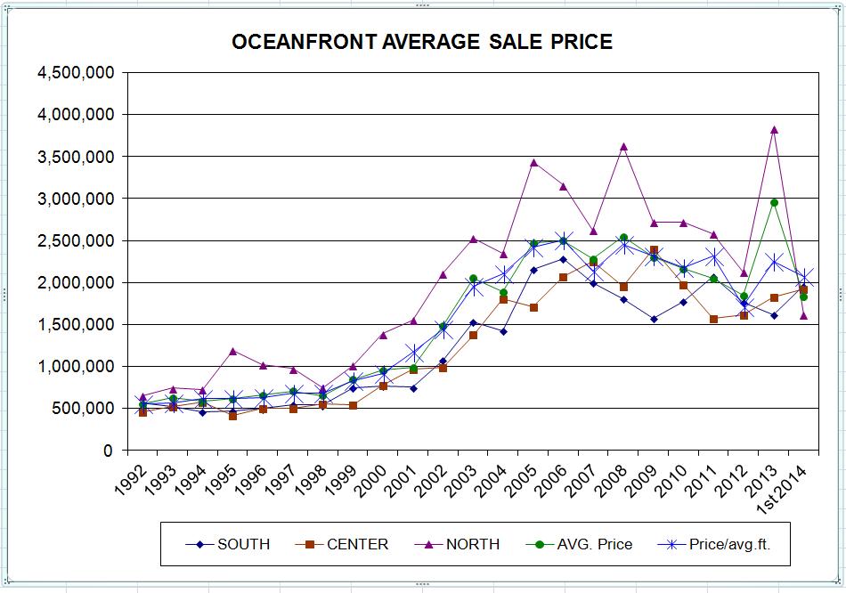 Oceanfront_average_slae_price_mid_2014