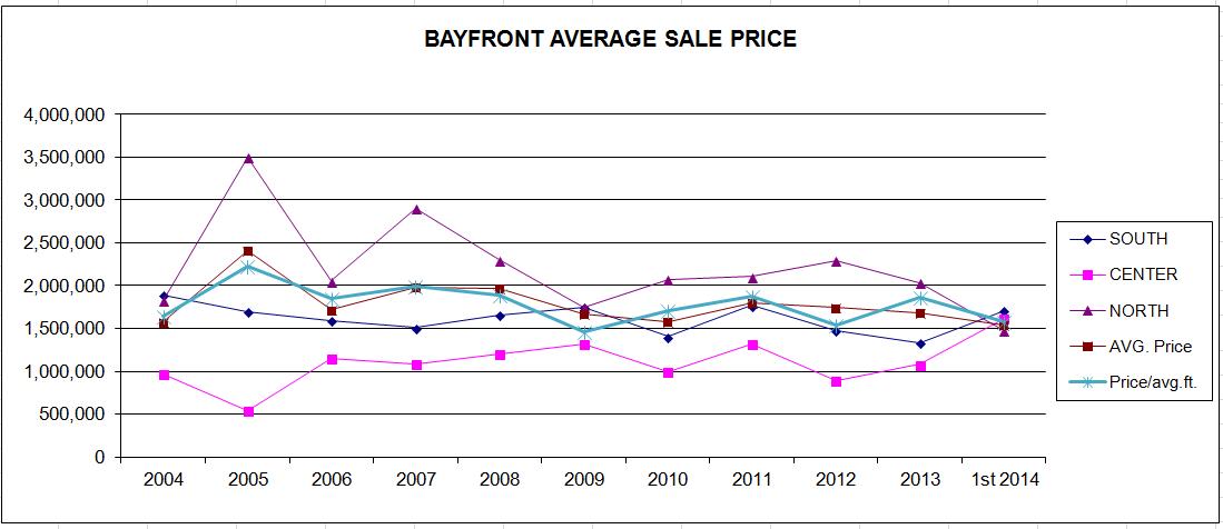 mid_2014_bayfront_average_sales