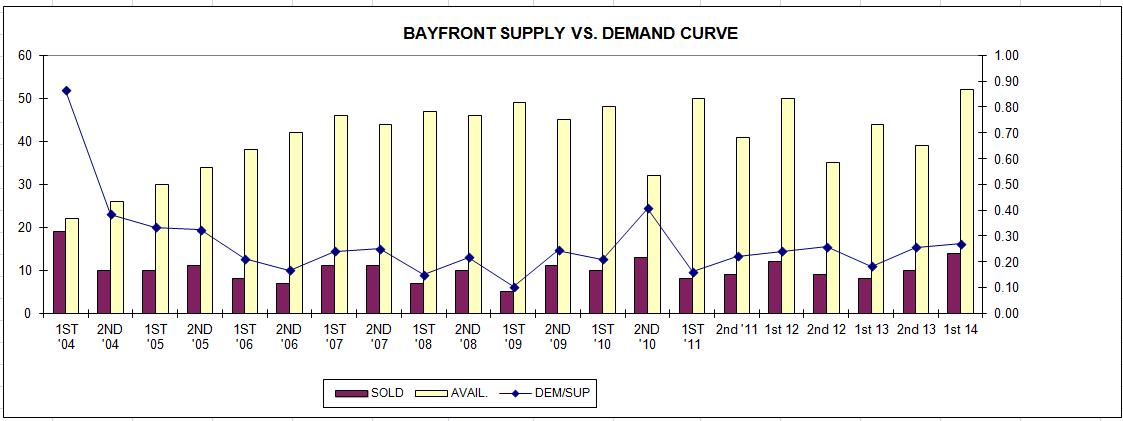 mid_2014_bayfront_supply_vs_demand